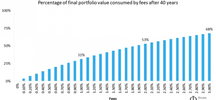The higher the fee, the better the value?